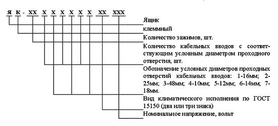 Структура условного обозначения ящиков клеммных ЯК