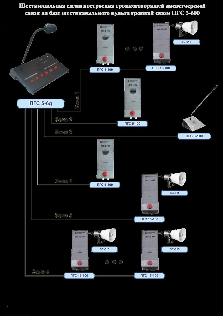 шестизональная схема связи ПГС. шестиканальная схема диспечерской связи ПГС.